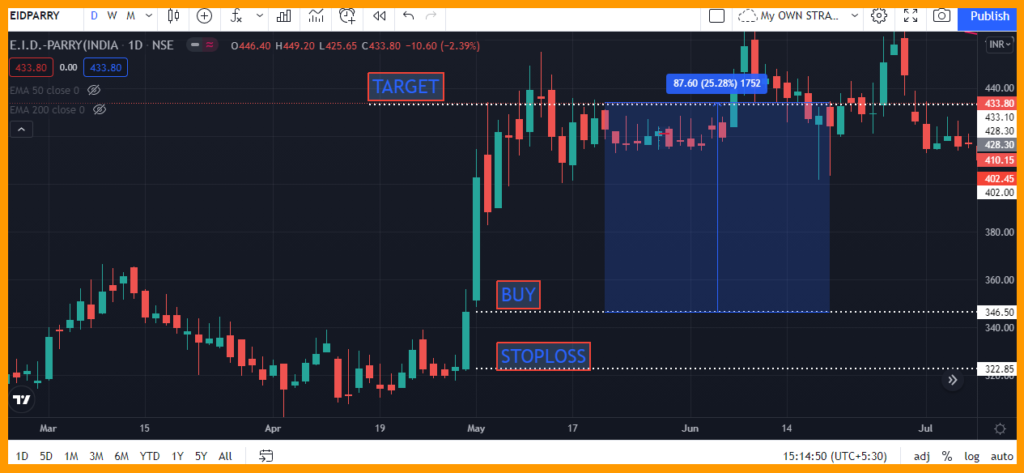 open high low intraday trading techniques 2021 forex day trading strategies