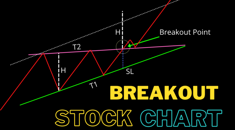 Breakout stock chart patterns |best stocks to buy today|best penny stocks to buy now